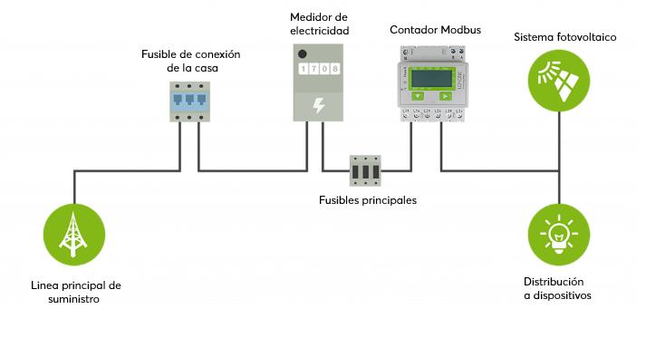 sistema fotovoltaica